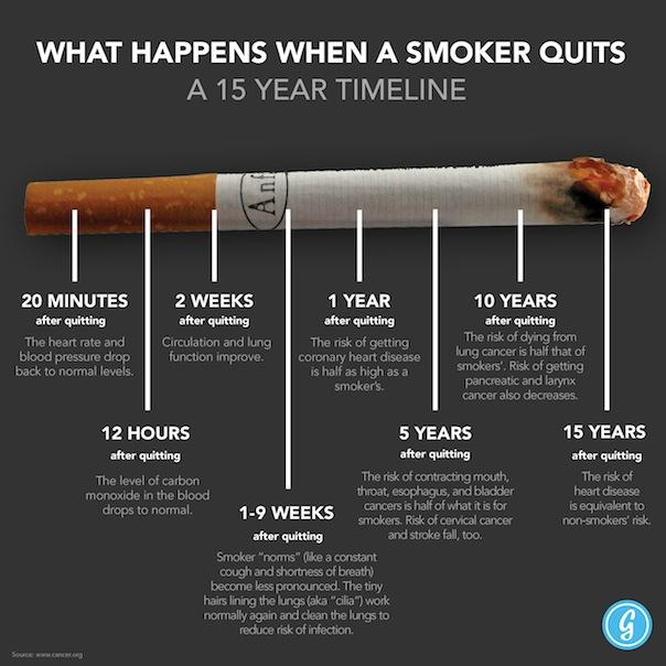 Smokers-Timeline