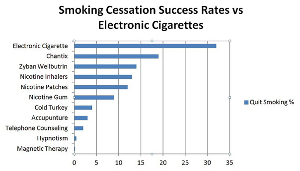 Do E-Cigarettes Really Work?