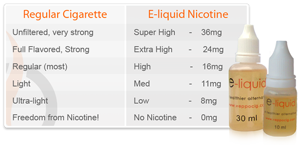 E-Liquid Nicotine Strength - Vapor Awareness