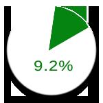 9.2 chart