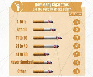 How-many-cigarettes-did-you-use-to-smoke-before-you-started-to-vape---Vapor-Awareness