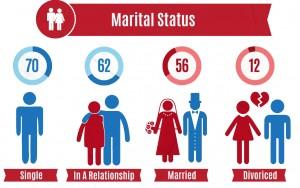 Marital-Status-of-people-who-vape---vapor-awareness