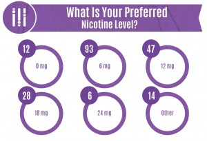 Preferred-Level-of-Nicotine---Vapor-Awareness