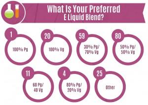 e-liquid-blends---Vapor-Awareness