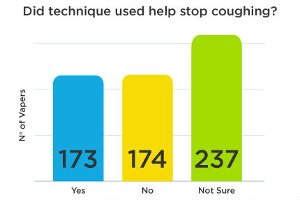 Technique-used-help-stop