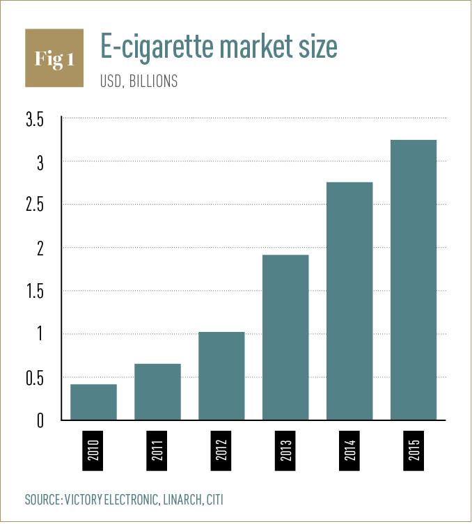 e-cigarette-market-size